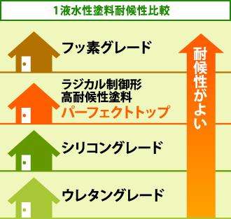 1液水性塗料耐候性比較表