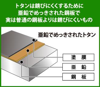 トタンの構造