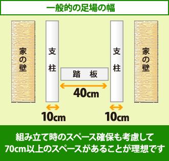 一般的な足場の幅は支柱2本と踏板で60センチ