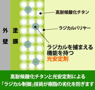 高耐候酸化チタンと光安定剤による「ラジカル制御」技術が樹脂の劣化を防ぎます