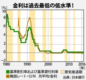 金利推移グラフ、低金利時代だからこそリフォームローンも借り得