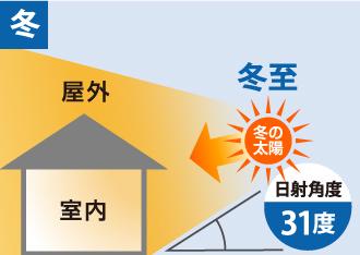 冬の太陽の日射角度