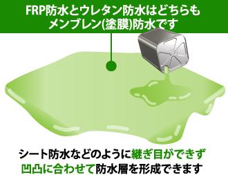 FRP防水とウレタン防水はどちらもメンブレン(塗膜)防水です