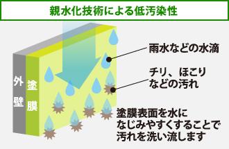 パーフェクトトップ親水化技術による低汚染性の図