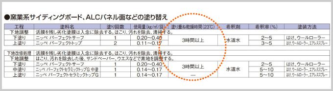 日本ペイントパーフェクトシリーズの規定乾燥時間