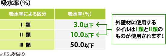 外壁材に使用するタイルは吸水率3.0%以下のⅠ類と10.0%以下のⅡ類のものが使用されます