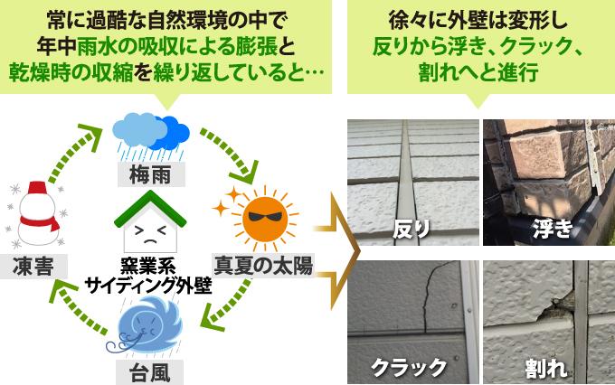 雨水の吸収による膨張と乾燥時の収縮