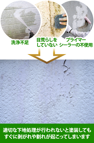 適切な下地不足のため塗膜が剥がれてきた外壁
