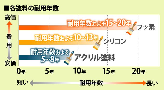 各塗料の耐用年数