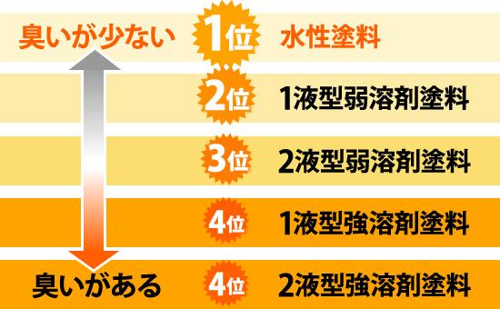 水性塗料(臭いが少な0)→1液型弱溶剤塗料→2液型弱溶剤塗料→1液型強溶剤塗料→2液型強溶剤塗料(臭いがある)