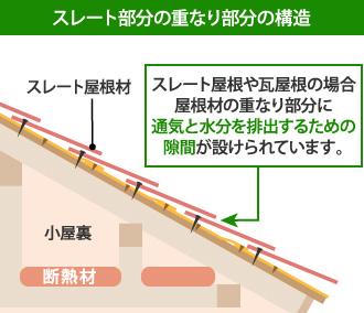 スレート部分の重なり部分の構造