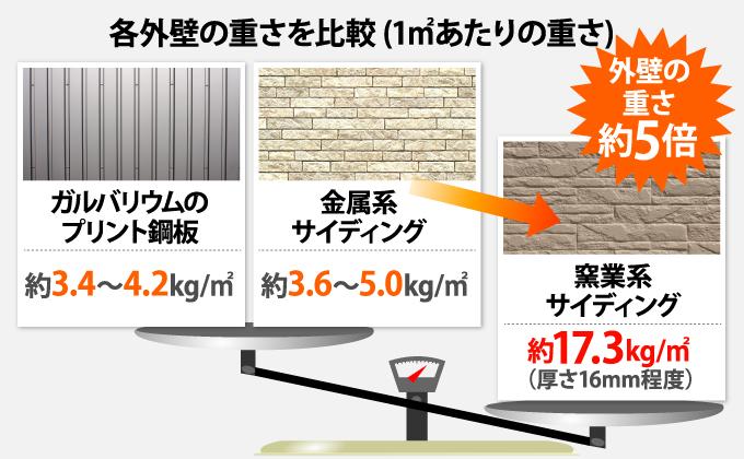 各外壁の重さの比較