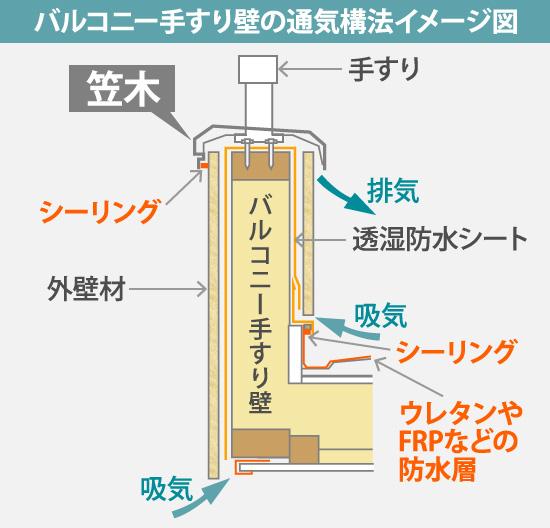 バルコニー手すり壁の通気構法イメージ図