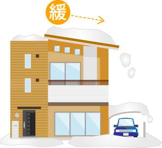緩勾配屋根の場合は必要以上に積もってしまう場合がある例