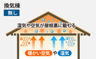 換気棟が無い場合湿気や空気が屋根裏に籠る