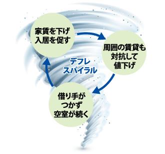デフレスパイラルのイメージ図