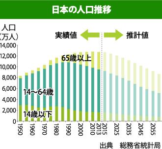 日本の人口推移を表したグラフ
