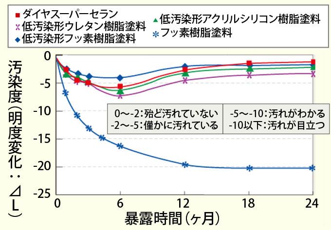 ダイヤスーパーセランシリーズの汚染度の比較グラフ