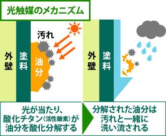 光触媒のメカニズムを表した図