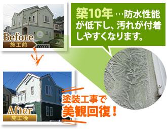 築10年…防水性能が低下し、汚れが付着しやすくなりますが、塗装工事で美観回復!