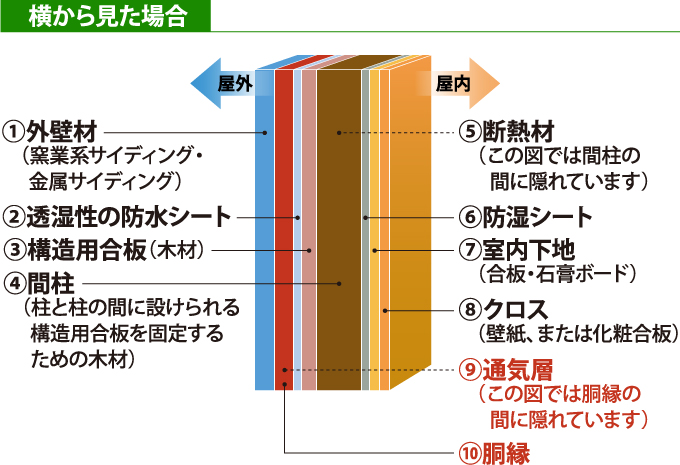 通気構法(工法)のサイディングの構造を横から見た断面図