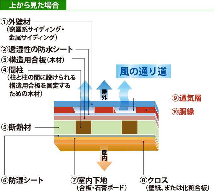 通気構法(工法)のサイディングの構造を上から見た断面図