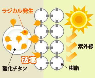 ラジカル制御型塗料の特徴の説明図
