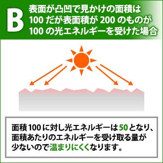 B 表面が凸凹な外壁が光エネルギーを受けた場合、エネルギーを受け取る量が少ないので温まりにくくなります