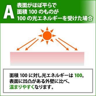 A 表面がほぼ平らな外壁が光エネルギーを受けた場合、表面に凹凸がある外壁に比べ、 温まりやすくなる