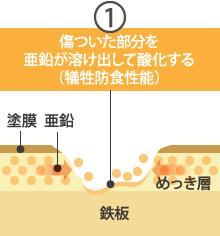 トタンの犠牲防食性能1