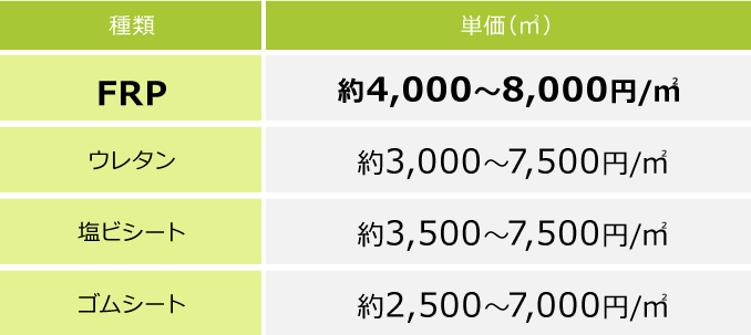 防水工事の費用