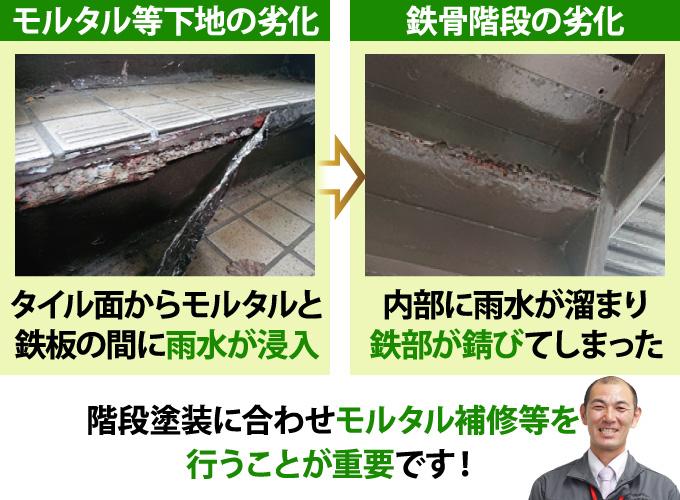 モルタルと鉄板の間に雨水が浸入し、内部の鉄部が錆びてしまう