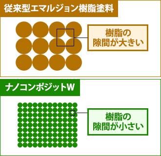 従来型エマルジョン樹脂塗料とナノコンポジットWの樹脂の隙間の違い