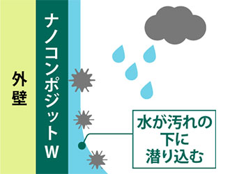 ナノコンポジットシリーズの秘密 2 なぜ、雨が降るたび汚れが洗い落とされるのか?