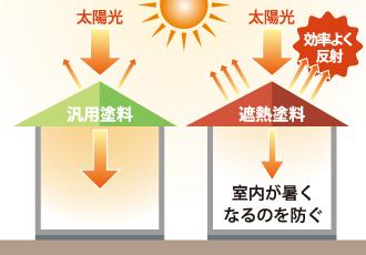 汎用塗料と遮熱塗料の太陽光の反射を比較した図