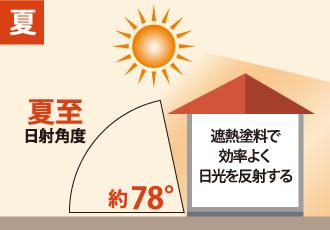 夏のほぼ垂直(約78°)に降り注ぐ太陽光をイメージした図