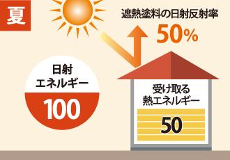 夏の日射エネルギーと遮熱塗料の日射反射率・建物が受け取る熱エネルギーを表した図