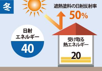 冬の日射エネルギーと遮熱塗料の日射反射率・建物が受け取る熱エネルギーを表した図