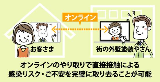 オンラインのやり取りで直接接触による感染リスク・ご不安を完璧に取り去ることが可能