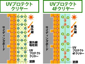 UVプロテクトクリヤーの機能イラスト