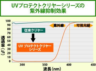 UVプロテクトクリヤーシリーズの紫外線抑制効果