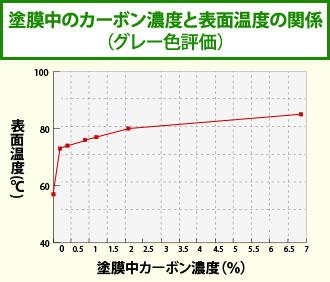 塗膜中のカーボン濃度と表面温度の関係図