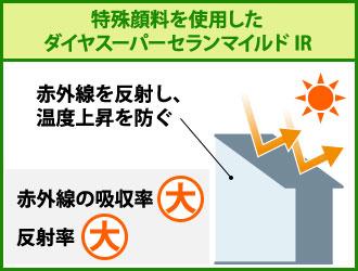 特殊顔料を使用したダイヤスーパーセランマイルドIRでの赤外線吸収と温度上昇の図