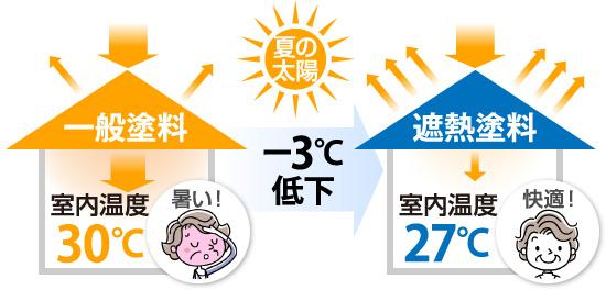 お部屋の温度上昇を抑えるのが遮熱塗料