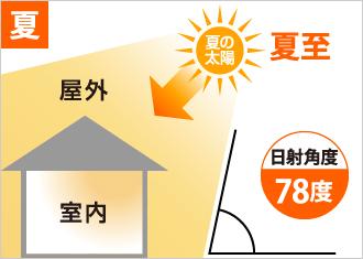 夏の日射角度