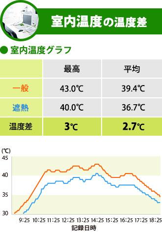 室内温度の温度差