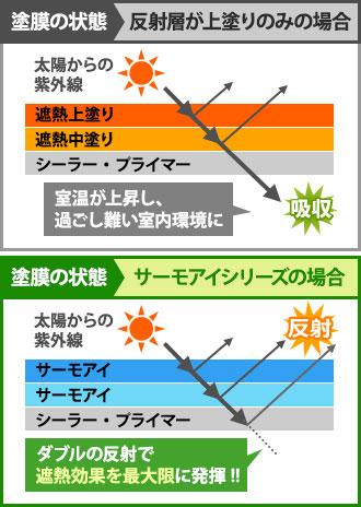 一般的な塗料と遮熱塗料での塗膜の状態の違い