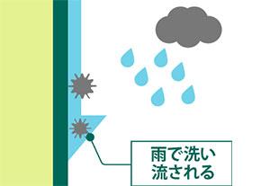 塗膜の親水性を表現する図