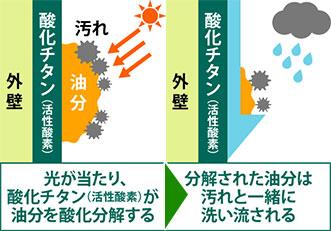 酸化チタンの特徴