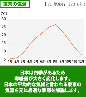 日本は四季があるため寒暖差が大きく変化します。日本の平均的な気候と言われる東京の気温を元に最適な季節を解説します